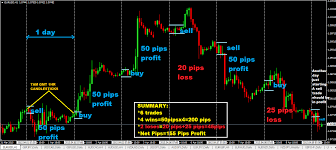 Best Forex Trading Charts Best Time Frame For Forex Day Trading Best Time Frame To