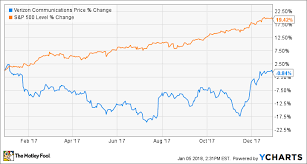 Verizon Share Price Chart Why 2017 Was A Year To Forget For Verizon Communications Inc
