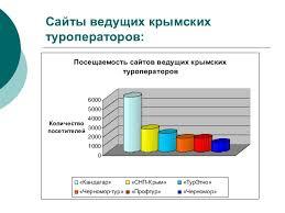 Презентация к дипломной работе Методика и практика использования инф  Сайты ведущих крымских туроператоров 11
