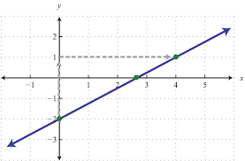 we can see that the x value of the x intercept is a mixed number between 2 and 3 to algebraically find x intercepts recall that we must set y 0 and