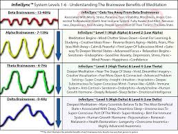 Brain Waves Frequency Chart Brainwave Entrainment Explained In Depth Infinisync System