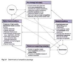 essay on theories of international trade porter s diamond consists of the following attributes