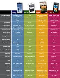 Htc Desire Comparison Chart Comparison Galaxy S3 Vs Iphone 4s Vs Htc One X Vs Lumia