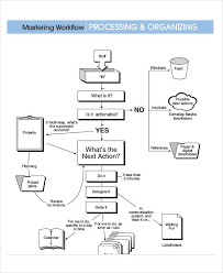 Free Blank Flow Chart Template Working Flow Chart Template Sada Margarethaydon Com