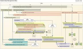 Development Roadmap Template How To Build A Roadmap Hub Designs Magazine