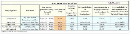 top 10 best home insurance companies best home insurance plans of best top house insurance policy