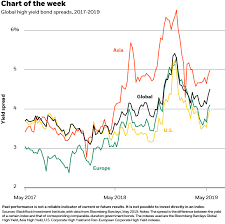 Global Bond Yields Chart Our Take On High Yield Bonds Blackrock Blog