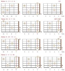 Guitar Theory Chart 7th Guitar Chords Theory Charts Bellandcomusic Com