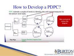 Lean Understanding The Process Decision Program Chart