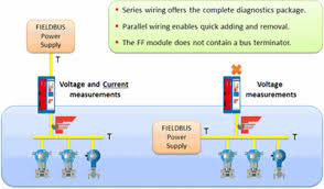 combricks foundation fieldbus diagnostics module procentec Foundation Fieldbus Wiring Diagram foundation fieldbus module segments null rosemount foundation fieldbus wiring diagram