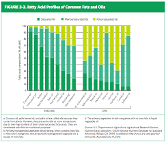 Nutrition Basics Of Fat Virginia Family Nutrition Program