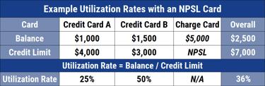 Voor leden kost de kaart bijvoorbeeld slechts 14,50 euro per jaar, dit is echt een heel mooie creditcard aanbieding! 12 Best Credit Cards With No Spending Limit Personal Business
