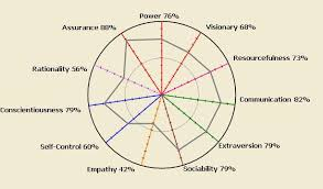 Personality Profile Chart Jtpw Personality Radar For Team Building