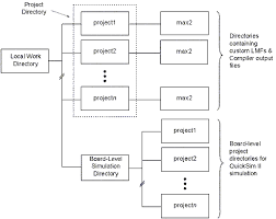 Local Work Area Directory Structure