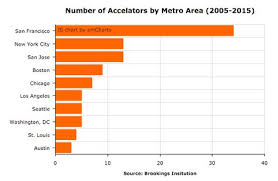 Dc Charts Number Of Accelerators In Washington Dc Versus Other Metro
