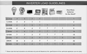 Inverter And Solar Expert In Nigeria No Noise No Pollution