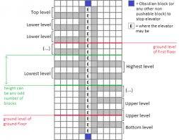 tutorials mechanisms official minecraft wiki piston two way elevators edit edit source