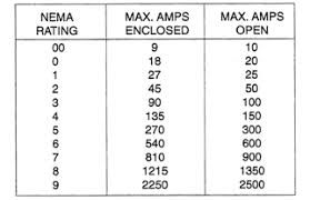 Allen Bradley Motor Starter Size Chart How To Identify An Unknown Electrical Contact Repco Inc