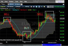 Forex Market Live Chart Live Forex Trading Signals Instructions Nxtgenfx Signal