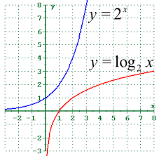 4 2 Logarithmic Functions And Their Graphs