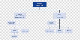 Organizational Chart Empresa Statistics Logistics Cro
