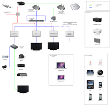 network diagrams improve team communication gliffy example diagram home network diagram with switch and router at Home Network Schematic