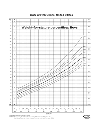 Cdc Growth Chart Cdc Growth Charts Free Download