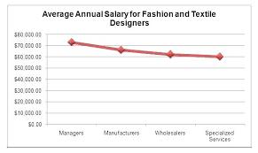 Annual Salary Of An Interior Designer Best Design Ideas