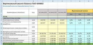 Вертикальный анализ баланса ПАО КАМАЗ в excel с выводами Вертикальный анализ баланса внеоборотных активов
