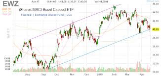 Ewz Stock Chart The First 100 Days Of Bolsonaro Buy The Dip In Ewz
