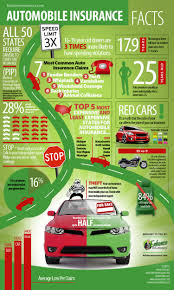 elegant auto insurance facts and interesting statistics visually