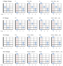 A Sharp Guitar Chord Chart Learn All Sharp And Flat Chords Using Standard E A F And