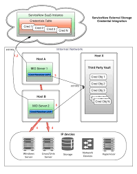 External Credential Storage Servicenow Docs