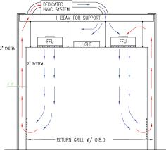 Class 100 Plexiglass Made Modular Clean Room  Buy Modular Clean Class 100 Clean Room Design
