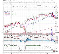 Walmart Wmt Stock Is The Chart Of The Day Thestreet