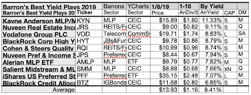 Barrons Says To Buy Mlps In 2019 Yet Its Best Yield Plays