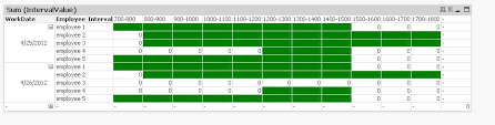 Solved Displaying Employee Schedules In Chart Format Qlik Community