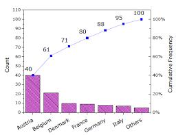 Pareto Chart Help Online Origin Help Pareto Chart Binned Data