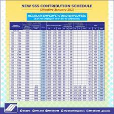 sss monthly contribution table