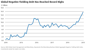 Bloomberg Barclays Us Aggregate Bond Index Chart Global Negative Yielding Debt Has Reached Record Highs Bmo