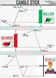 Candlestick Patterns Adorable Candlestick Chart Patterns