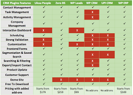 Crm Comparison Chart Best Crm Plugins For Wordpress Compared An In Depth Analysis