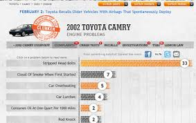 RELIABILITY GUIDE: What's the Most Reliable Year of Toyota Camry ...