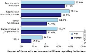 disability mental health mental health tips disability mental health