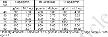 Dopamine Hourly Speed Based On Body Weight And Desired