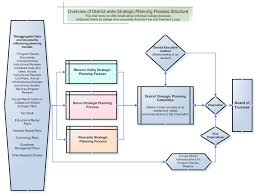 Strategic Planning Process Chart Strategic Planning