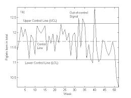 Aufbau Chart Illustration Of A Control Chart Aufbau Eines Control Chart