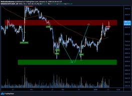 """NebraskanGooner📈 on Twitter: """"#Bitcoin It's nice making a plan, being  patient and waiting for it to play out. My spot longs are up over 20% and  I've just been laddering out small"""