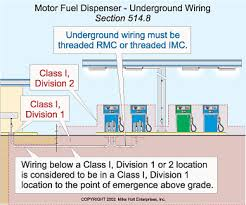 preventing fires at the gas pump electrical wiring installed underground below the surface of a class i div 1 or 2 location as defined in table 514 3 b 1 is class i division 1 to