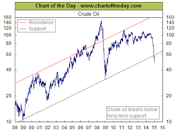 Crude Oil Price Chart 2015 Time Price Research Crude Oil Breaking Below 17 Year Support